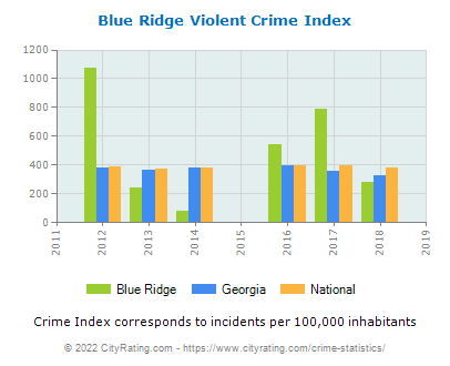 Blue Ridge Violent Crime vs. State and National Per Capita