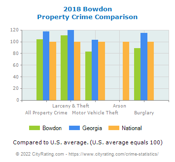 Bowdon Property Crime vs. State and National Comparison
