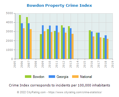 Bowdon Property Crime vs. State and National Per Capita