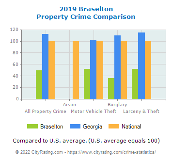 Braselton Property Crime vs. State and National Comparison