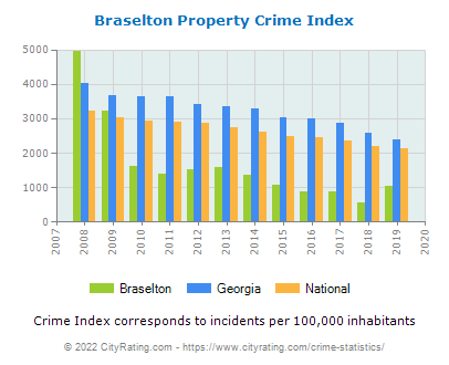 Braselton Property Crime vs. State and National Per Capita