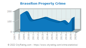 Braselton Property Crime