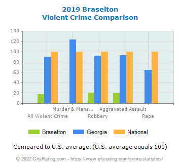 Braselton Violent Crime vs. State and National Comparison