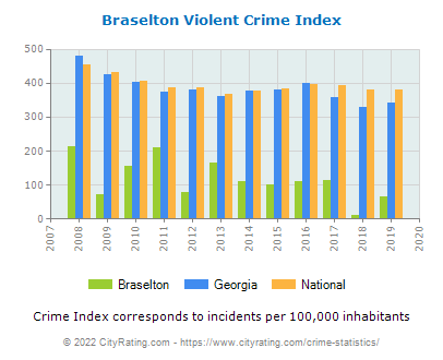 Braselton Violent Crime vs. State and National Per Capita