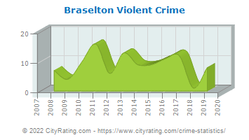 Braselton Violent Crime