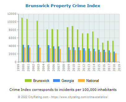 Brunswick Property Crime vs. State and National Per Capita