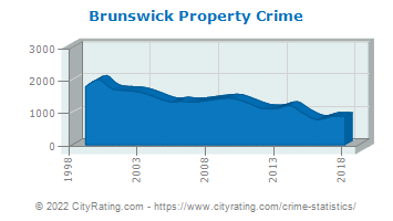Brunswick Property Crime