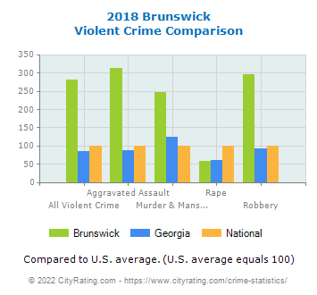 Brunswick Violent Crime vs. State and National Comparison