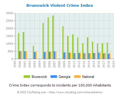 Brunswick Violent Crime vs. State and National Per Capita