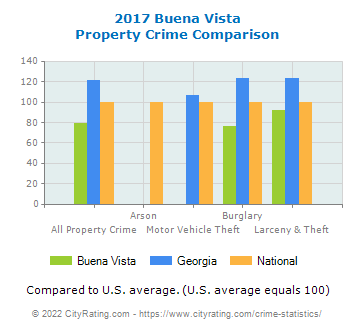 Buena Vista Property Crime vs. State and National Comparison