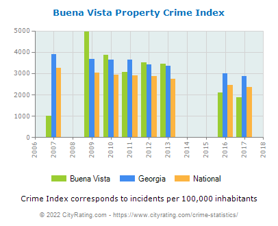Buena Vista Property Crime vs. State and National Per Capita