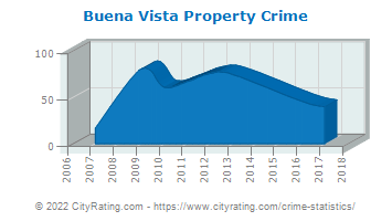 Buena Vista Property Crime