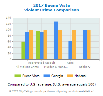 Buena Vista Violent Crime vs. State and National Comparison