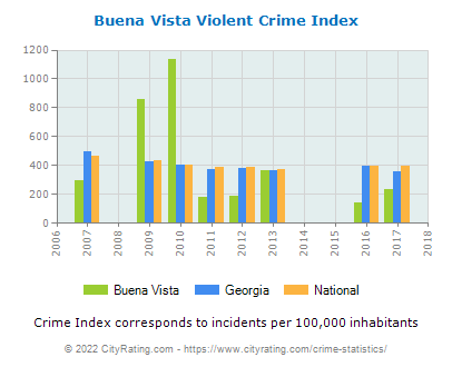 Buena Vista Violent Crime vs. State and National Per Capita