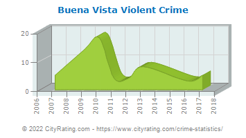 Buena Vista Violent Crime