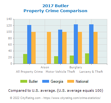 Butler Property Crime vs. State and National Comparison