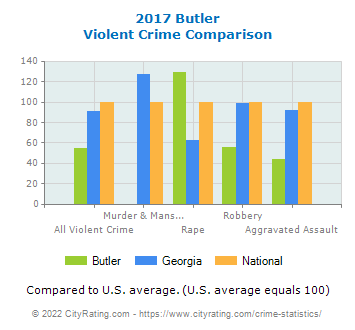 Butler Violent Crime vs. State and National Comparison