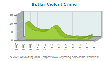 Butler Violent Crime