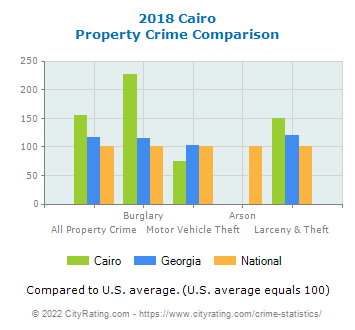 Cairo Property Crime vs. State and National Comparison