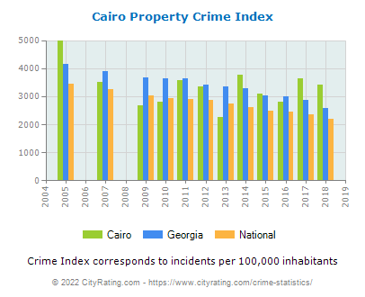 Cairo Property Crime vs. State and National Per Capita
