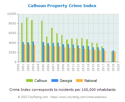 Calhoun Property Crime vs. State and National Per Capita