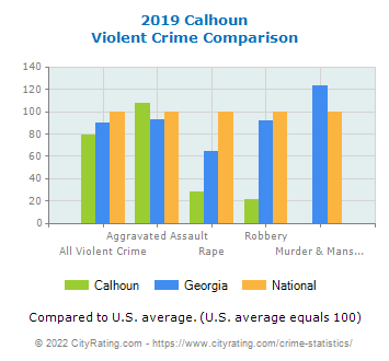 Calhoun Violent Crime vs. State and National Comparison
