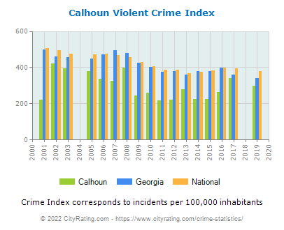 Calhoun Violent Crime vs. State and National Per Capita