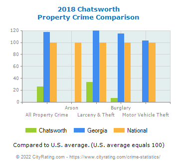 Chatsworth Property Crime vs. State and National Comparison