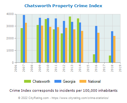 Chatsworth Property Crime vs. State and National Per Capita