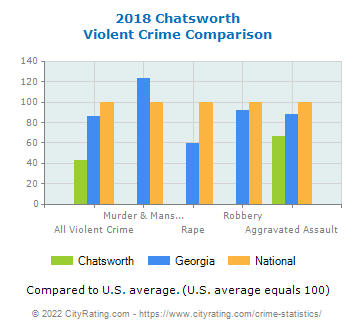 Chatsworth Violent Crime vs. State and National Comparison