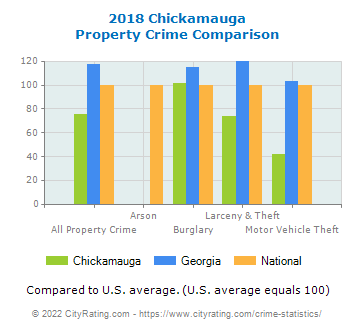 Chickamauga Property Crime vs. State and National Comparison