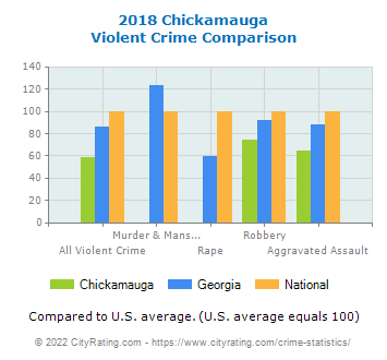 Chickamauga Violent Crime vs. State and National Comparison