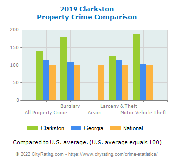 Clarkston Property Crime vs. State and National Comparison