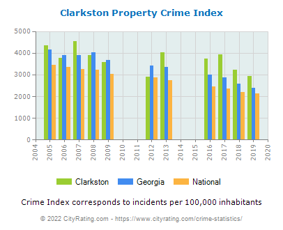 Clarkston Property Crime vs. State and National Per Capita