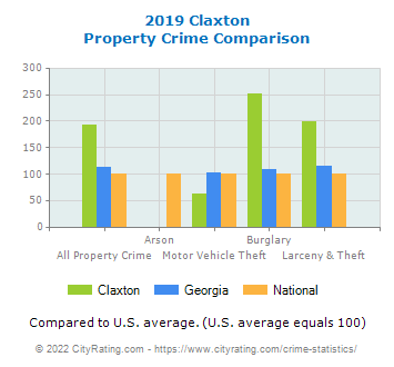 Claxton Property Crime vs. State and National Comparison