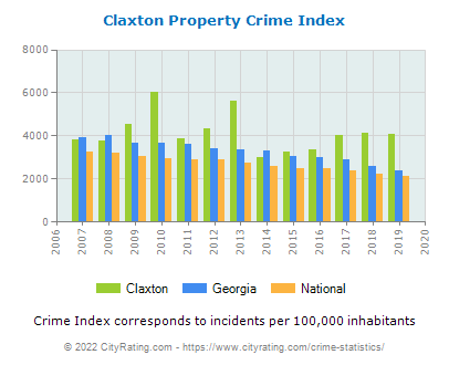 Claxton Property Crime vs. State and National Per Capita