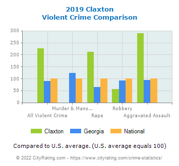 Claxton Violent Crime vs. State and National Comparison