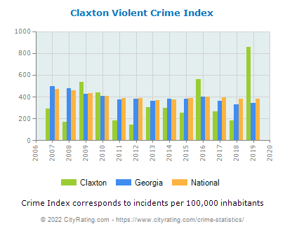 Claxton Violent Crime vs. State and National Per Capita