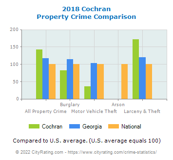 Cochran Property Crime vs. State and National Comparison