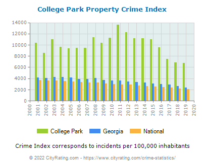 College Park Property Crime vs. State and National Per Capita