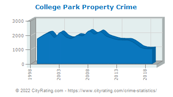 College Park Property Crime