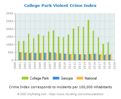 College Park Violent Crime vs. State and National Per Capita