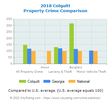 Colquitt Property Crime vs. State and National Comparison