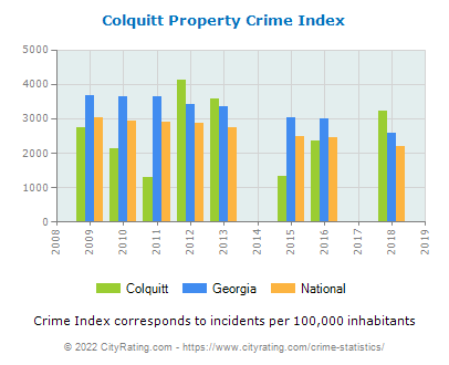 Colquitt Property Crime vs. State and National Per Capita