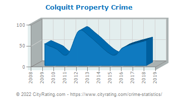 Colquitt Property Crime