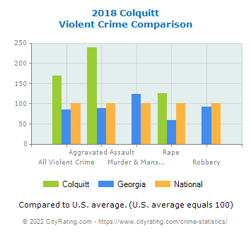 Colquitt Violent Crime vs. State and National Comparison