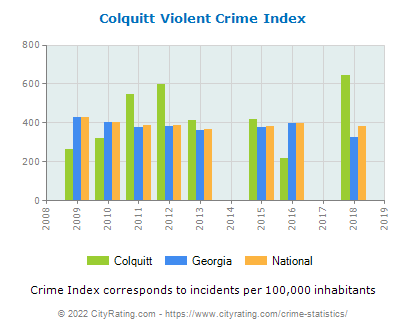Colquitt Violent Crime vs. State and National Per Capita