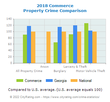 Commerce Property Crime vs. State and National Comparison