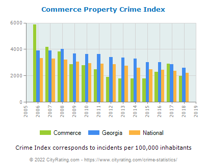 Commerce Property Crime vs. State and National Per Capita