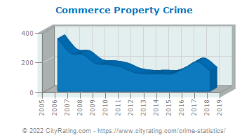 Commerce Property Crime